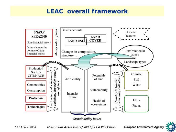 LEAC  overall framework