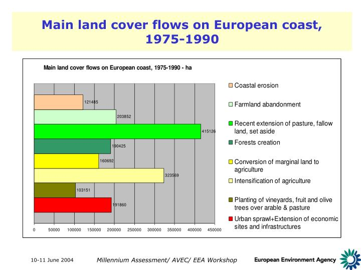 Main land cover flows on European coast,