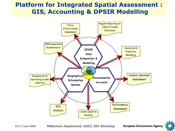 Platform for Integrated Spatial Assessment :