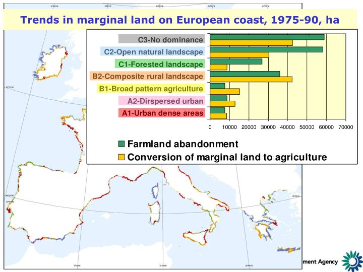 Trends in marginal land on European coast, 1975-90, ha