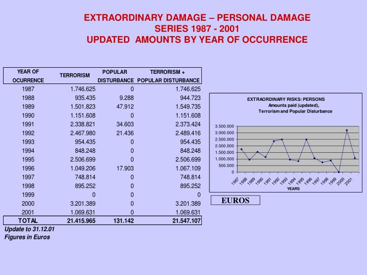 EXTRAORDINARY DAMAGE – PERSONAL DAMAGE