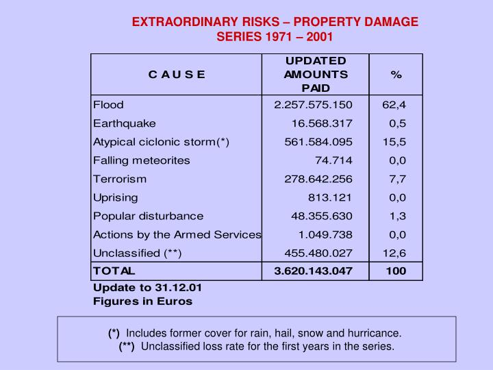 EXTRAORDINARY RISKS – PROPERTY DAMAGE