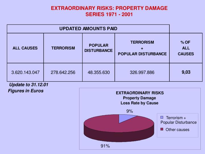 EXTRAORDINARY RISKS: PROPERTY DAMAGE