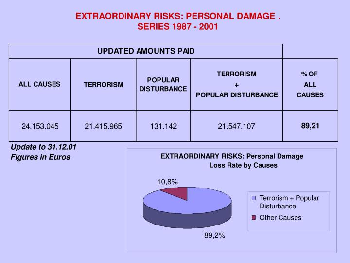 EXTRAORDINARY RISKS: PERSONAL DAMAGE