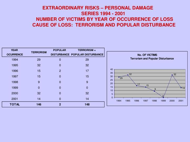EXTRAORDINARY RISKS – PERSONAL DAMAGE