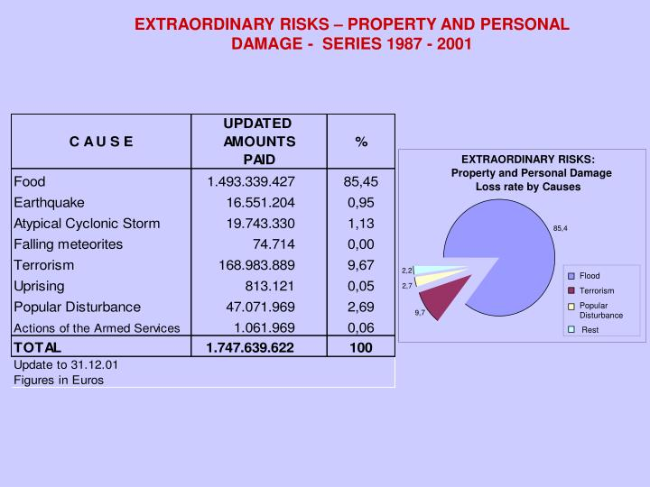 EXTRAORDINARY RISKS – PROPERTY AND PERSONAL  DAMAGE -  SERIES 1987 - 2001