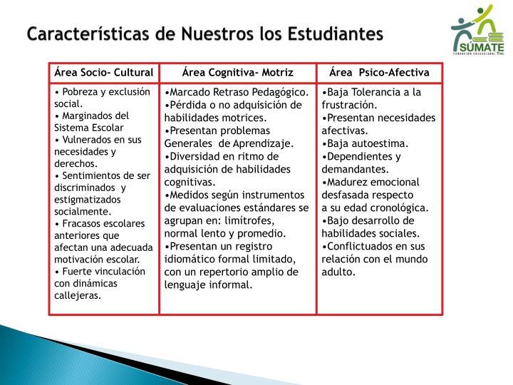 Características de Nuestros los Estudiantes
