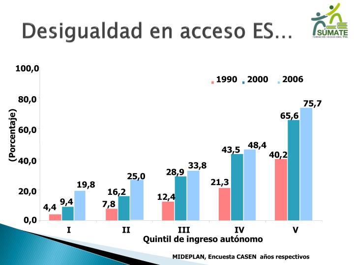 Desigualdad en acceso ES…