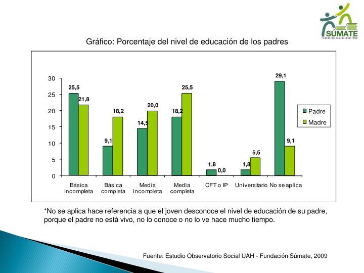 Gráfico: Porcentaje del nivel de educación de los padres