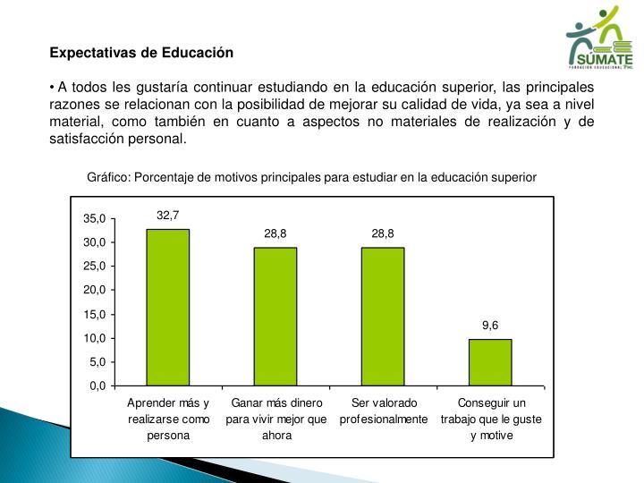 Expectativas de Educación