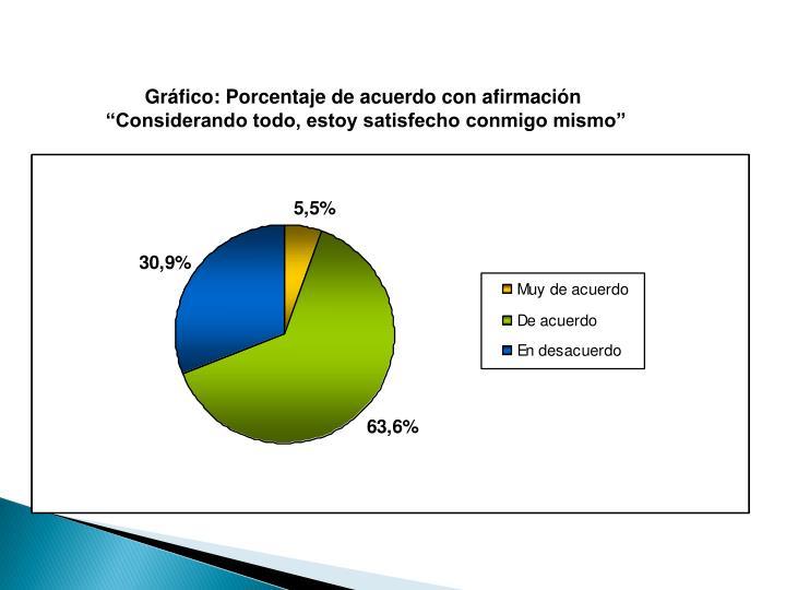 Gráfico: Porcentaje de acuerdo con afirmación