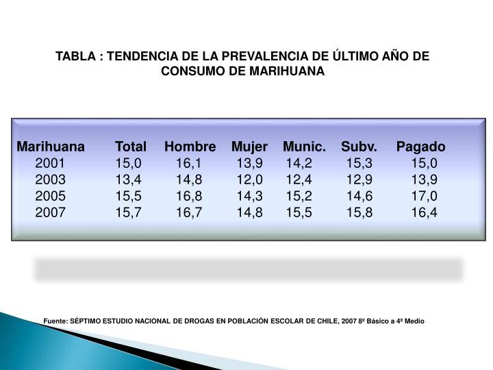 TABLA : TENDENCIA DE LA PREVALENCIA DE ÚLTIMO AÑO DE CONSUMO DE MARIHUANA