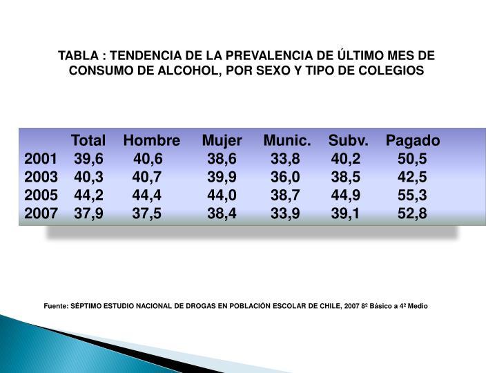 TABLA : TENDENCIA DE LA PREVALENCIA DE ÚLTIMO MES DE CONSUMO DE ALCOHOL, POR SEXO Y TIPO DE COLEGIOS