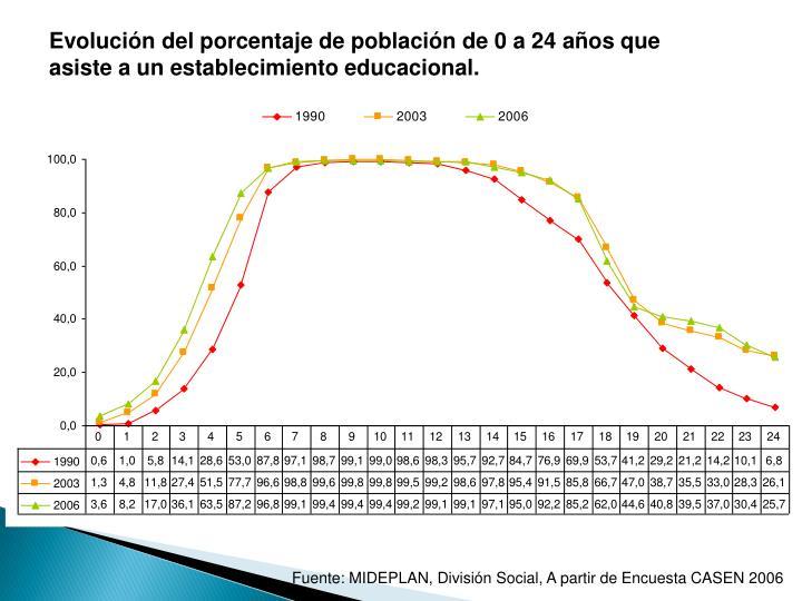 Evolución del porcentaje de población de 0 a 24 años que asiste a un establecimiento educacional.