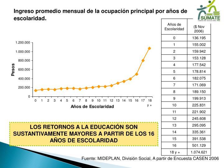 Ingreso promedio mensual de la ocupación principal por años de escolaridad