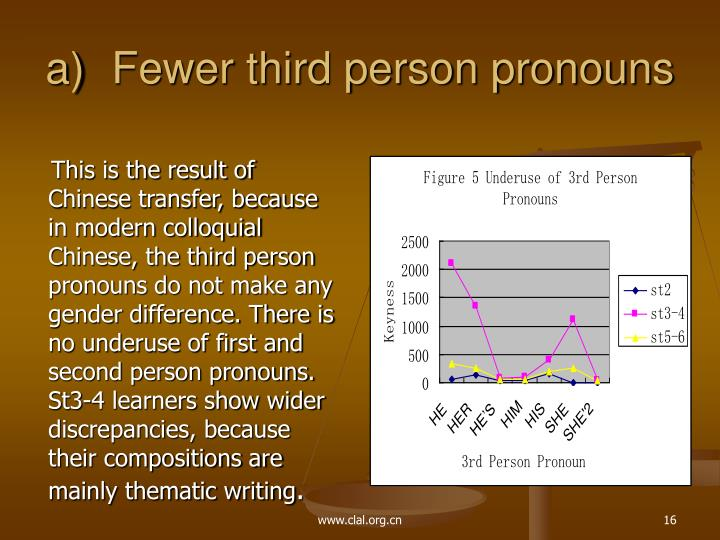 Fewer third person pronouns