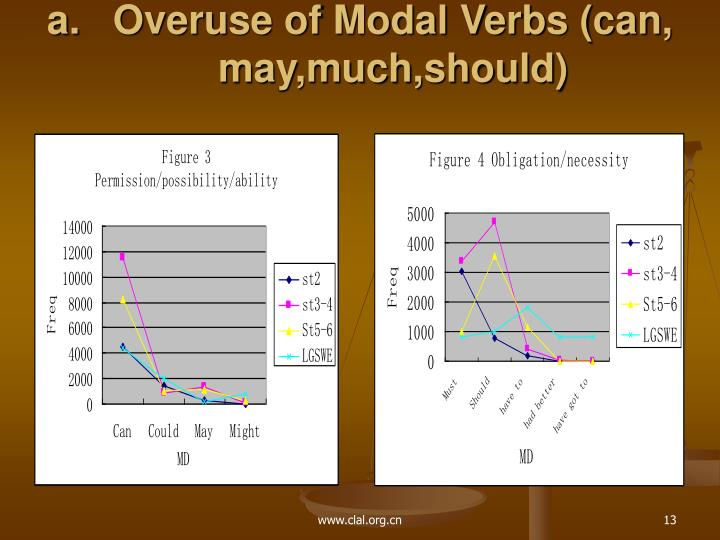 Overuse of Modal Verbs (can, may,much,should)