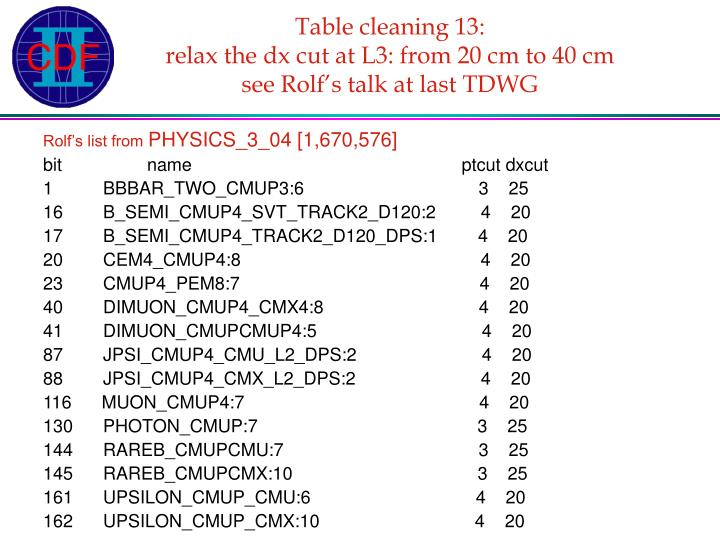 Table cleaning 13: