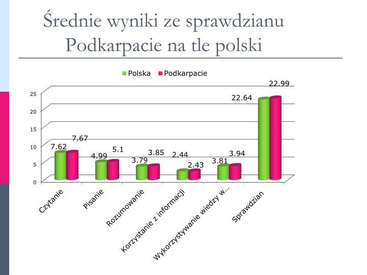Średnie wyniki ze sprawdzianu Podkarpacie na tle polski