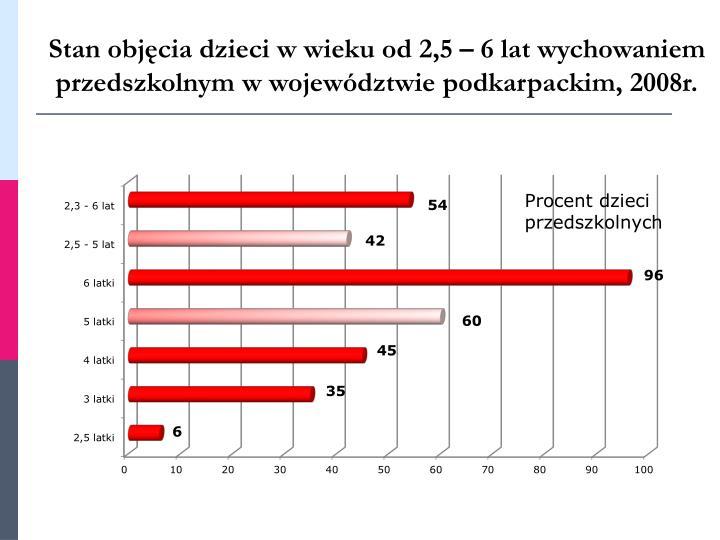Stan objęcia dzieci w wieku od 2,5 – 6 lat wychowaniem przedszkolnym w województwie podkarpackim, 2008r.