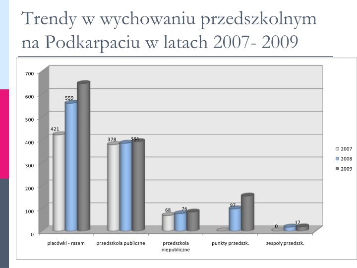 Trendy w wychowaniu przedszkolnym na Podkarpaciu w latach 2007- 2009