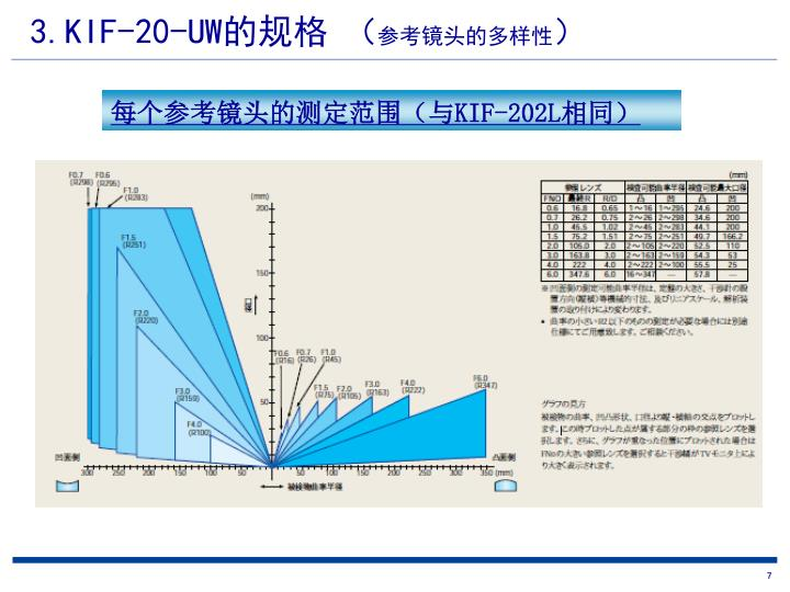 3.KIF-20-UW