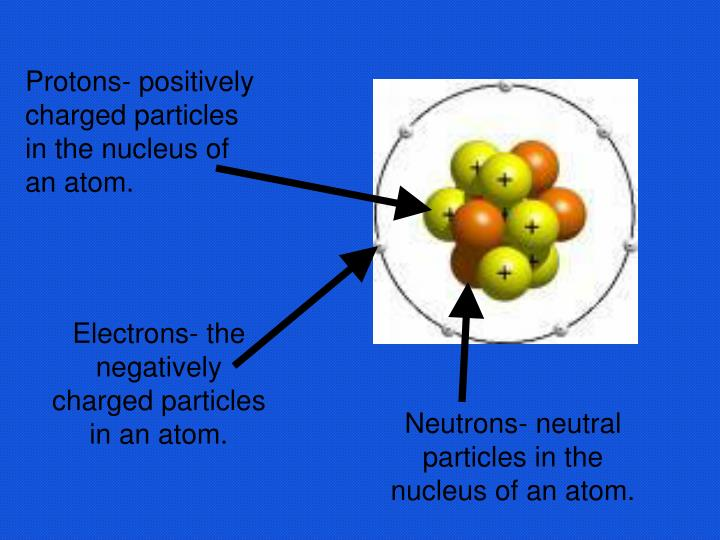 Protons- positively charged particles in the nucleus of an atom.
