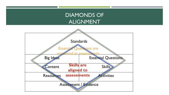 Diamonds of Alignment