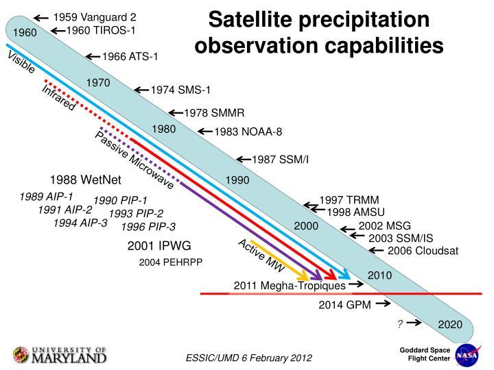 Satellite precipitation observation capabilities