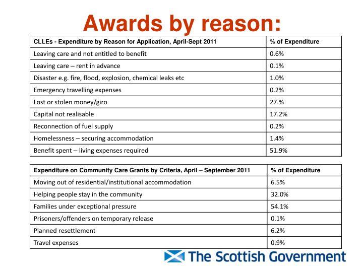 Awards by reason: