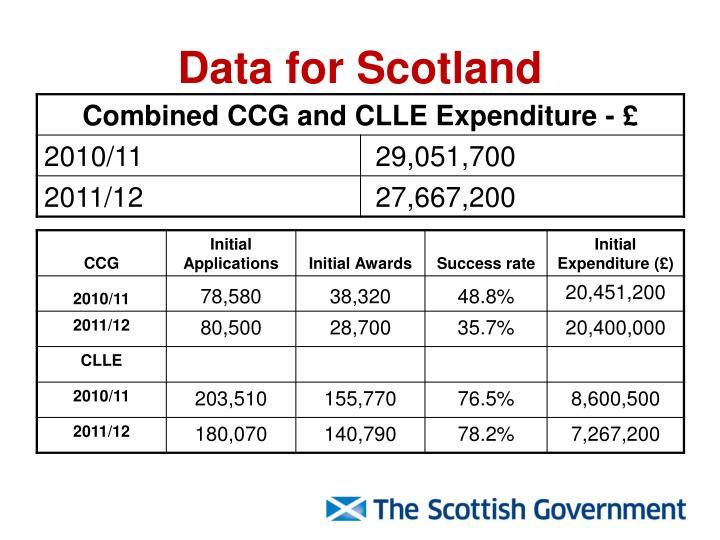 Data for Scotland