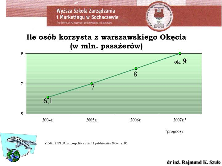 Ile osób korzysta z warszawskiego Okęcia (w mln. pasażerów)