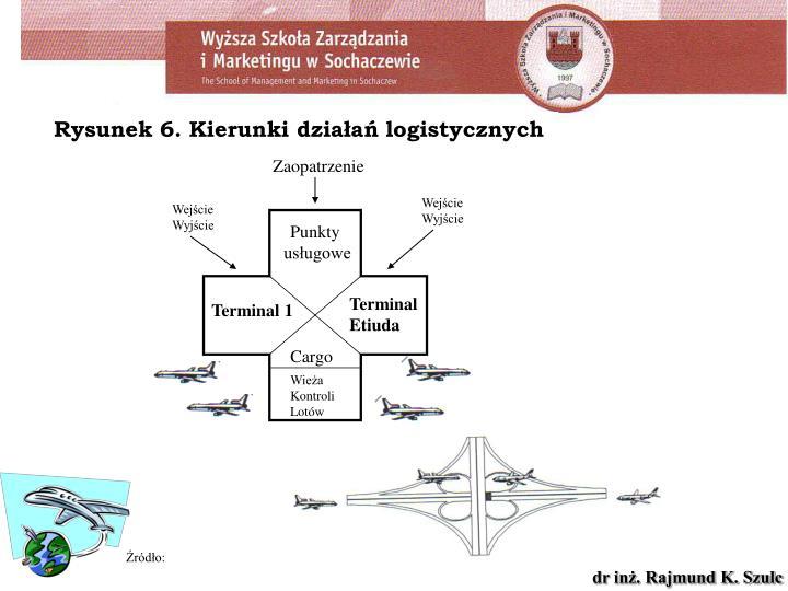 Rysunek 6. Kierunki działań logistycznych