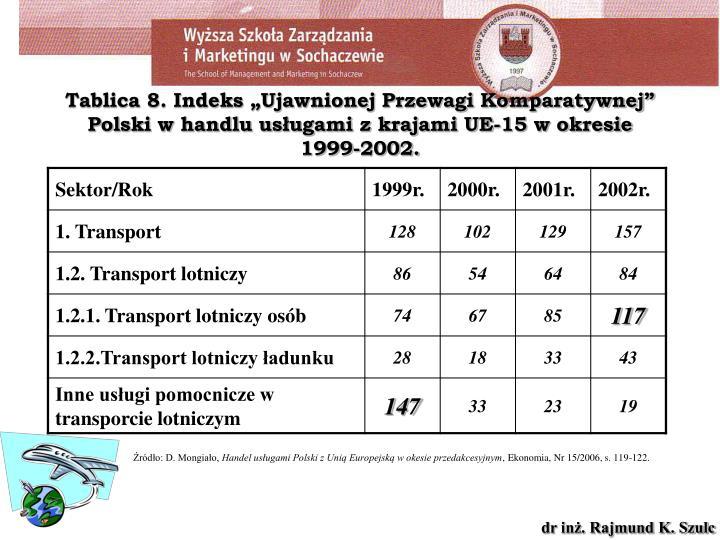 """Tablica 8. Indeks """"Ujawnionej Przewagi Komparatywnej"""" Polski w handlu usługami z krajami UE-15 w okresie 1999-2002."""