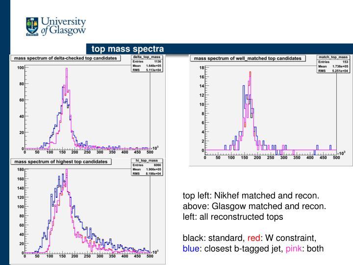 top mass spectra