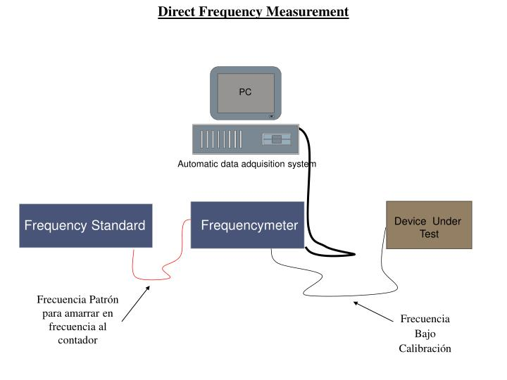 Direct Frequency Measurement
