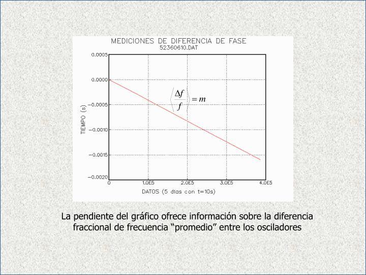 """La pendiente del gráfico ofrece información sobre la diferencia fraccional de frecuencia """"promedio"""" entre los osciladores"""