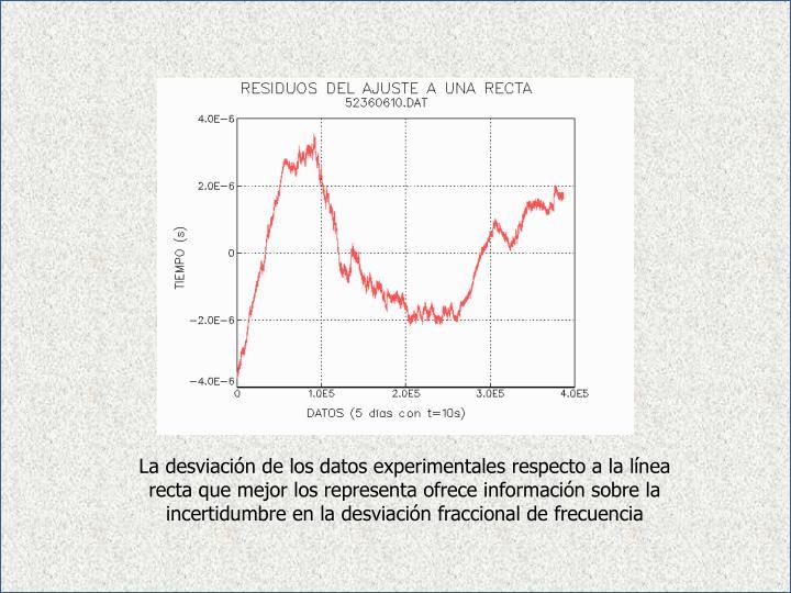 La desviación de los datos experimentales respecto a la línea recta que mejor los representa ofrece información sobre la incertidumbre en la desviación fraccional de frecuencia