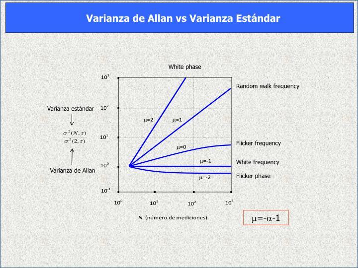 Varianza de Allan vs Varianza Estándar