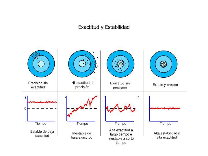 Exactitud y Estabilidad
