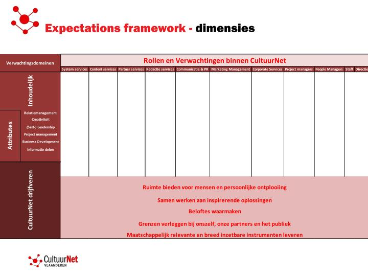Expectations framework -