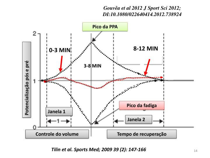 Gouvêa et al 2012 J Sport
