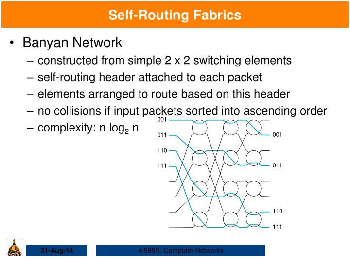 Self-Routing Fabrics