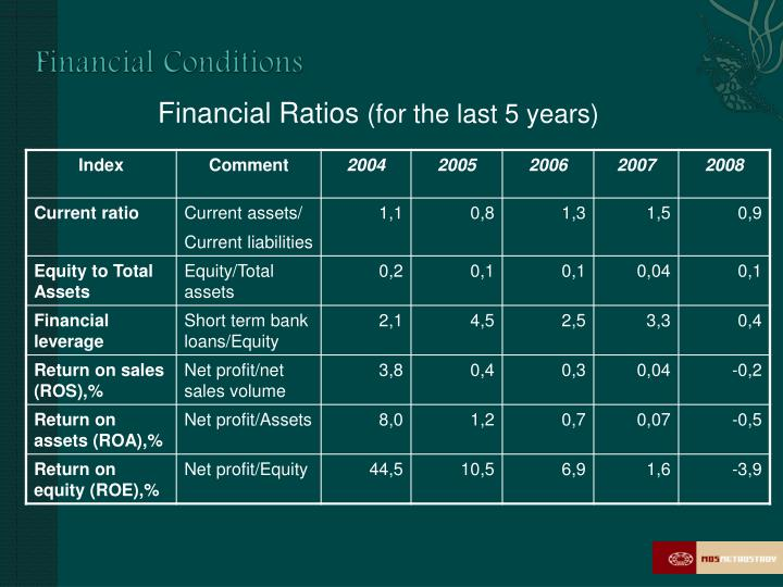 Financial Conditions