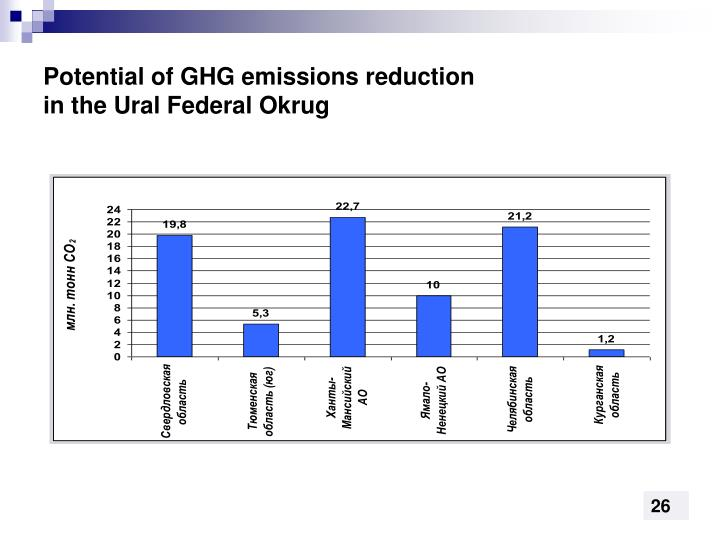 Potential of GHG emissions reduction