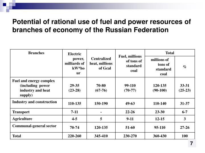 Potential of rational use of fuel and power resources of branches of economy of the Russian Federation