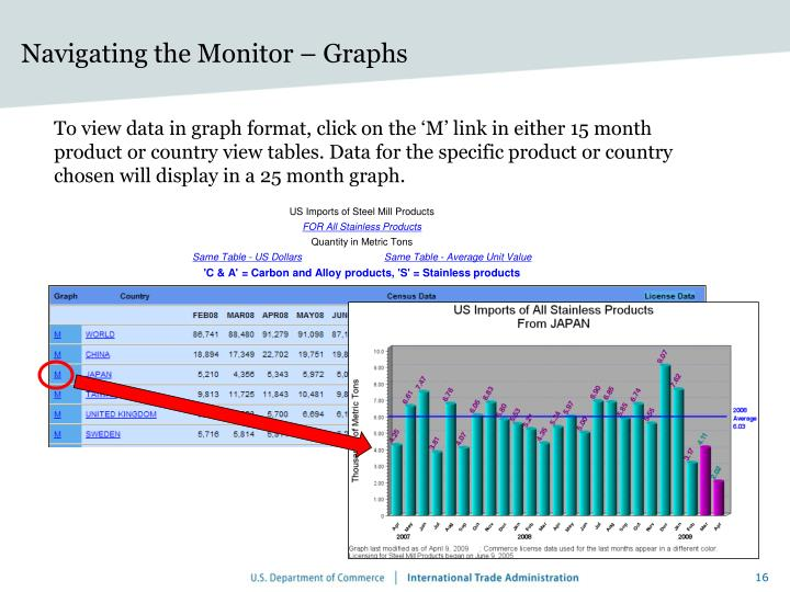 Navigating the Monitor – Graphs