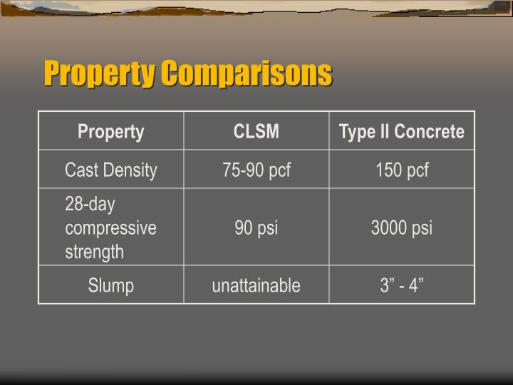 Property Comparisons