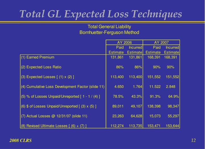 Total GL Expected Loss Techniques