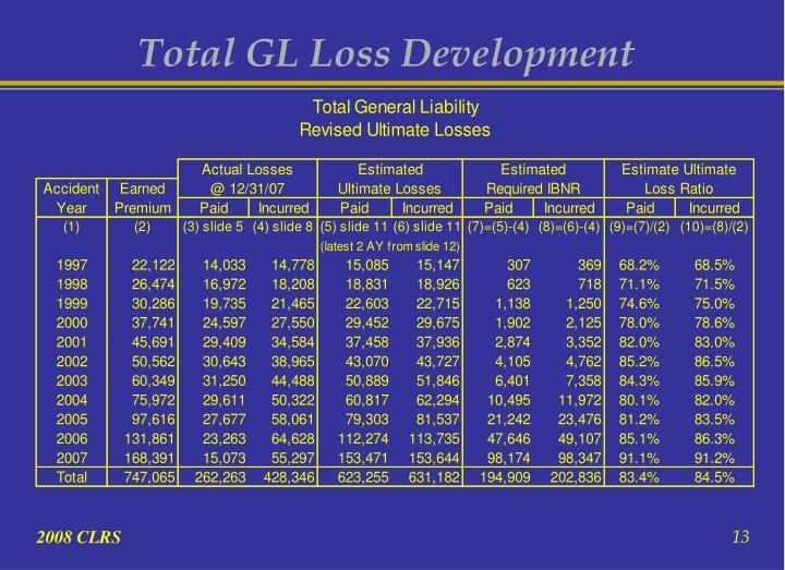 Total GL Loss Development